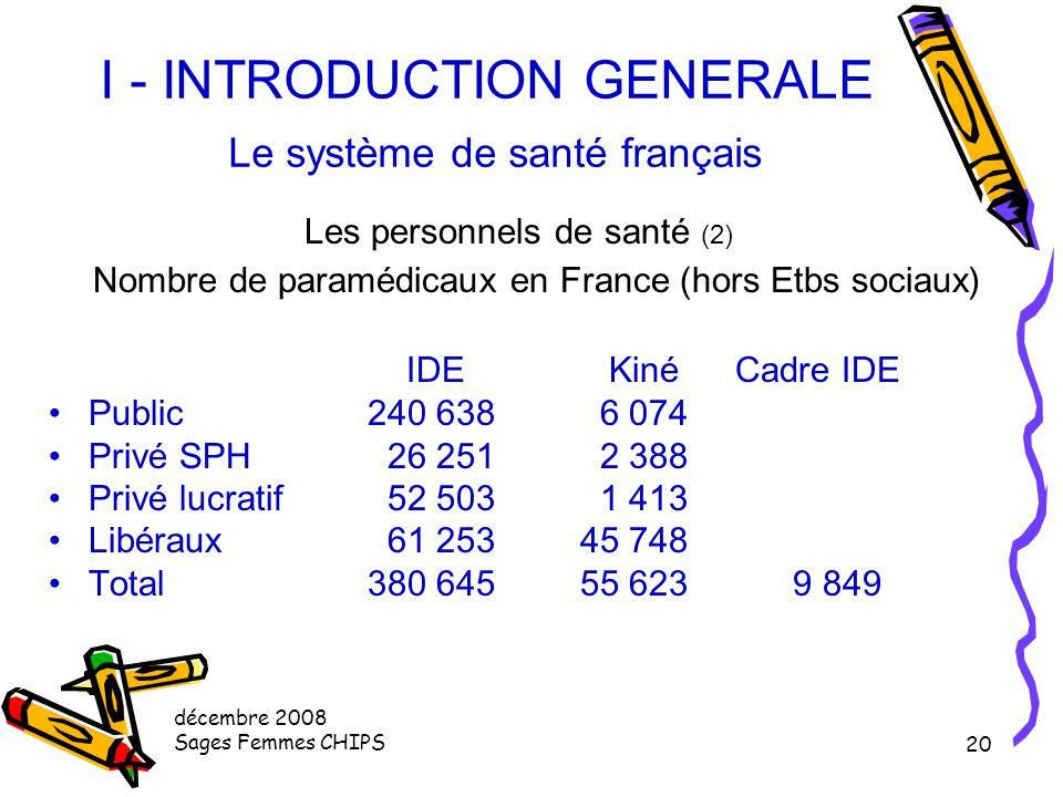 décembre 2008 Sages Femmes CHIPS 19 I - INTRODUCTION GENERALE Le système de santé français Les personnels de santé (1) 174 500 médecins 1/3 sont libér