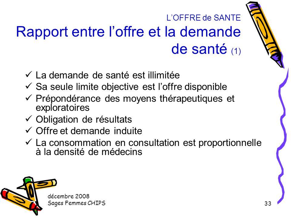 décembre 2008 Sages Femmes CHIPS 32 L'OFFRE de SANTE Définition de l'Offre de Santé (3) Assurance maladie = Augmentation des quantités produites et co