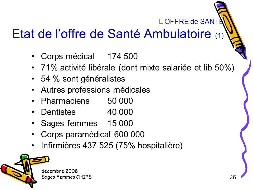 décembre 2008 Sages Femmes CHIPS 34 L'OFFRE de SANTE Rapport entre l'offre et la demande de santé (2) Le nombre d'admission est proportionnel au nombr