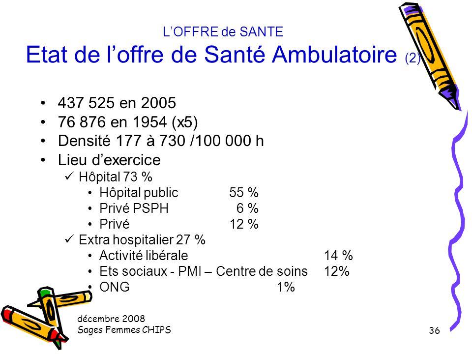 décembre 2008 Sages Femmes CHIPS 35 L'OFFRE de SANTE Etat de l'offre de Santé Ambulatoire (1) Corps médical174 500 71% activité libérale (dont mixte s