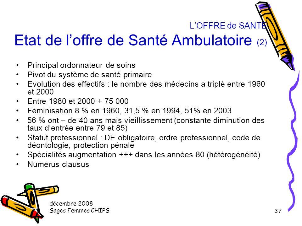 décembre 2008 Sages Femmes CHIPS 36 L'OFFRE de SANTE Etat de l'offre de Santé Ambulatoire (2) 437 525 en 2005 76 876 en 1954 (x5) Densité 177 à 730 /1