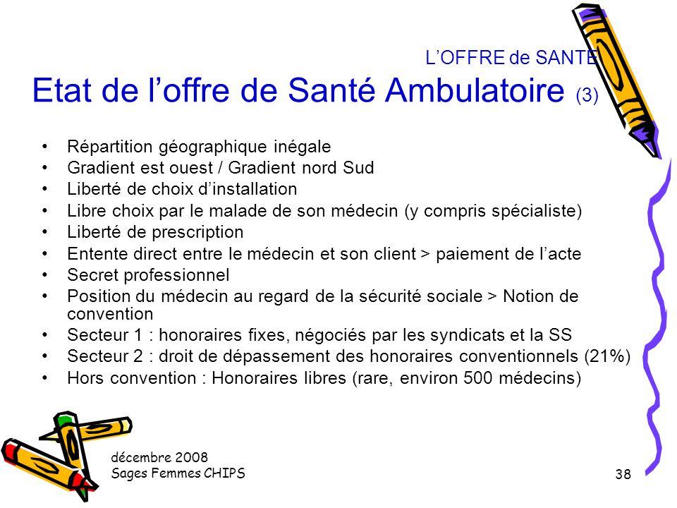décembre 2008 Sages Femmes CHIPS 37 L'OFFRE de SANTE Etat de l'offre de Santé Ambulatoire (2) Principal ordonnateur de soins Pivot du système de santé