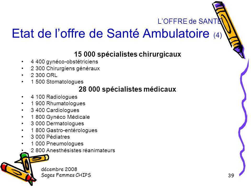 décembre 2008 Sages Femmes CHIPS 38 L'OFFRE de SANTE Etat de l'offre de Santé Ambulatoire (3) Répartition géographique inégale Gradient est ouest / Gr