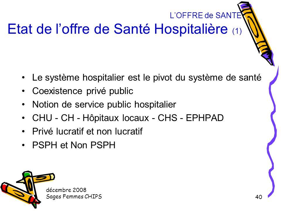 décembre 2008 Sages Femmes CHIPS 39 L'OFFRE de SANTE Etat de l'offre de Santé Ambulatoire (4) 15 000 spécialistes chirurgicaux 4 400 gynéco-obstétrici