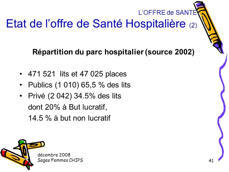 décembre 2008 Sages Femmes CHIPS 40 L'OFFRE de SANTE Etat de l'offre de Santé Hospitalière (1) Le système hospitalier est le pivot du système de santé