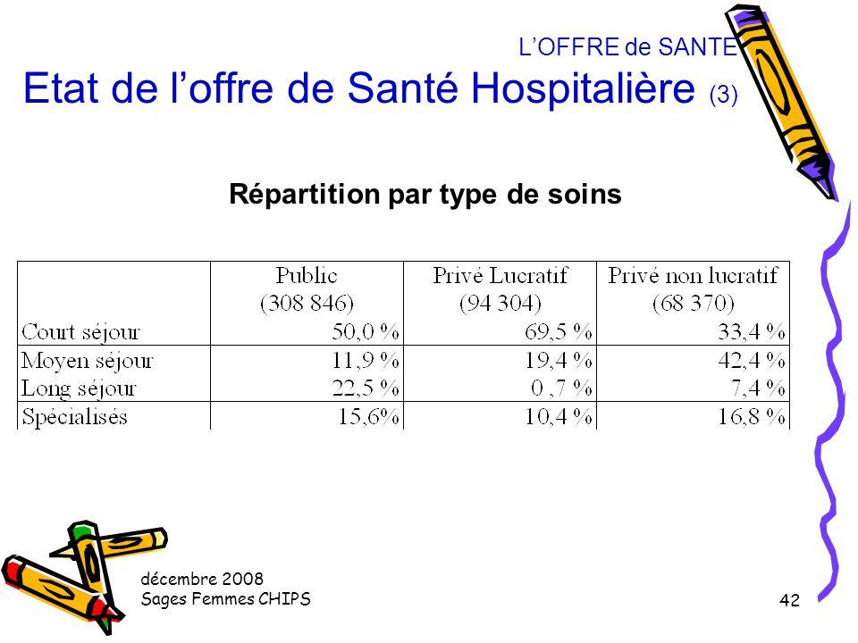 décembre 2008 Sages Femmes CHIPS 41 L'OFFRE de SANTE Etat de l'offre de Santé Hospitalière (2) Répartition du parc hospitalier (source 2002) 471 521 l