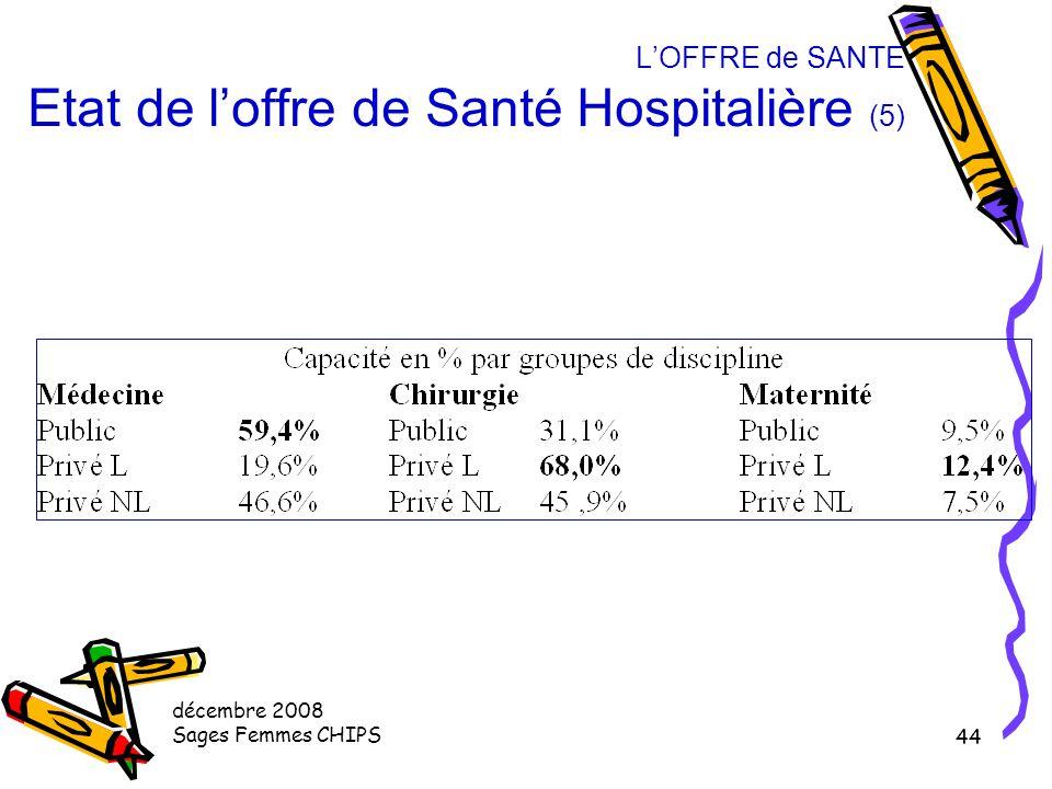 décembre 2008 Sages Femmes CHIPS 43 L'OFFRE de SANTE Etat de l'offre de Santé Hospitalière (4) Evolution du parc hospitalier Réduction du nombre de li