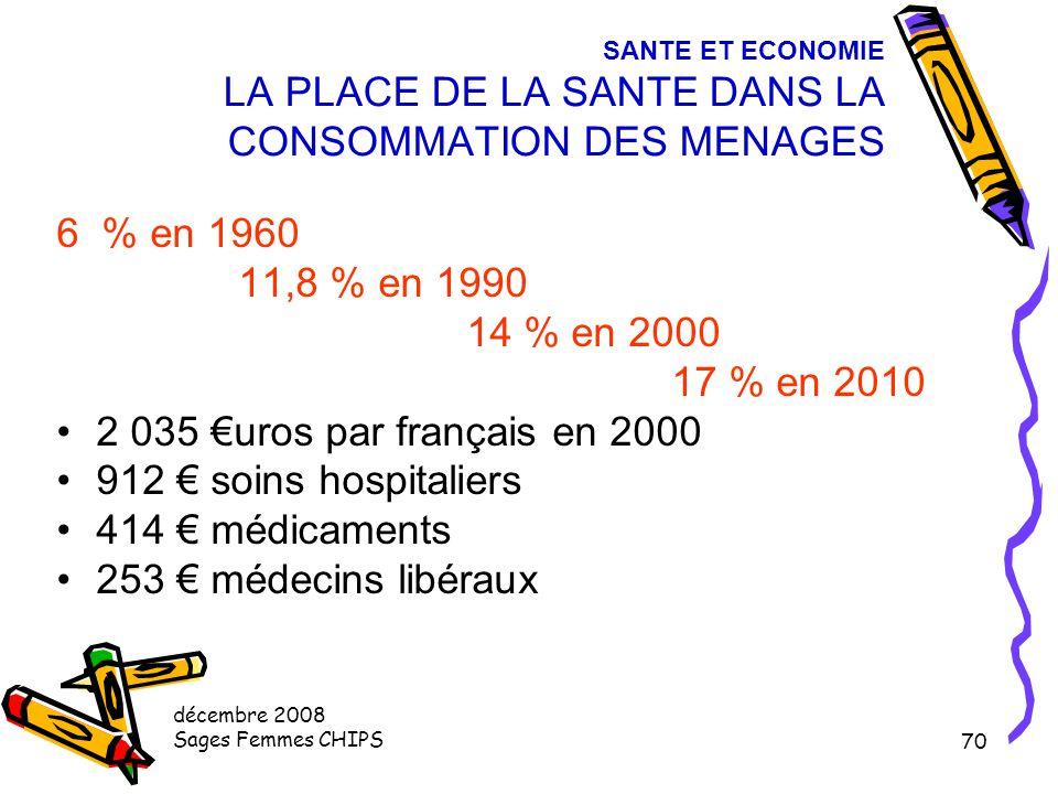 décembre 2008 Sages Femmes CHIPS 69 SANTE ET ECONOMIE Qui paie la CSBM ? 72,9 % de la CSBM c'est la sécurité social : elle finance 89,5 % pour l'hospi