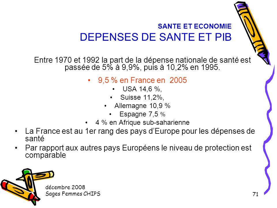 décembre 2008 Sages Femmes CHIPS 70 SANTE ET ECONOMIE LA PLACE DE LA SANTE DANS LA CONSOMMATION DES MENAGES 6 % en 1960 11,8 % en 1990 14 % en 2000 17