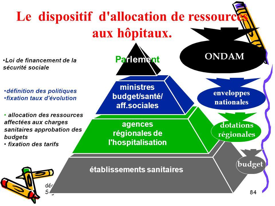 décembre 2008 Sages Femmes CHIPS 83 La régulation financière par l'ONDAM L'Objectif National des Dépenses d'Assurances Maladie Système de financement