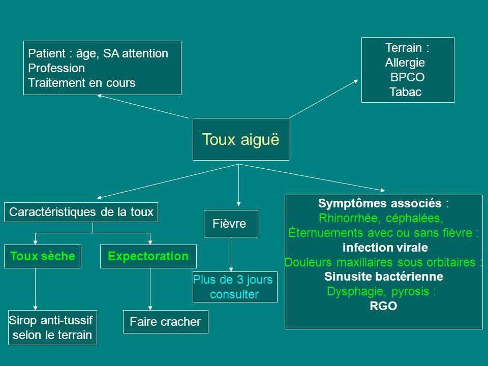 Toux aiguë Patient : âge, SA attention Profession Traitement en cours Terrain : Allergie BPCO Tabac Caractéristiques de la toux Symptômes associés : R