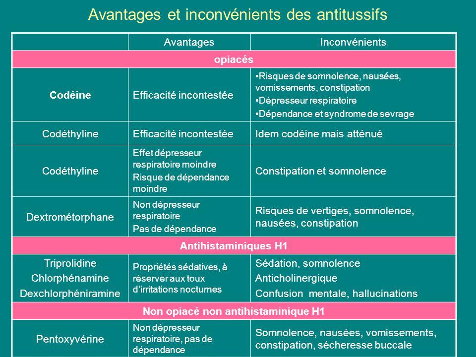 Avantages et inconvénients des antitussifs AvantagesInconvénients opiacés CodéineEfficacité incontestée Risques de somnolence, nausées, vomissements,