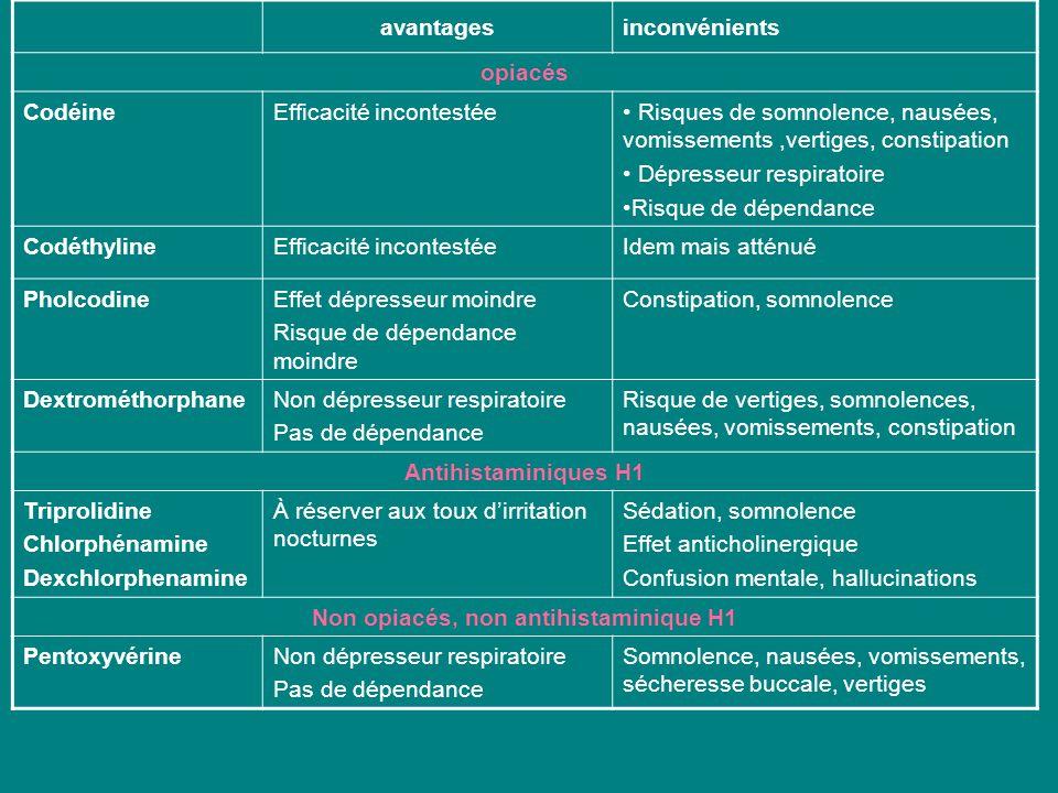 avantagesinconvénients opiacés CodéineEfficacité incontestée Risques de somnolence, nausées, vomissements,vertiges, constipation Dépresseur respiratoi