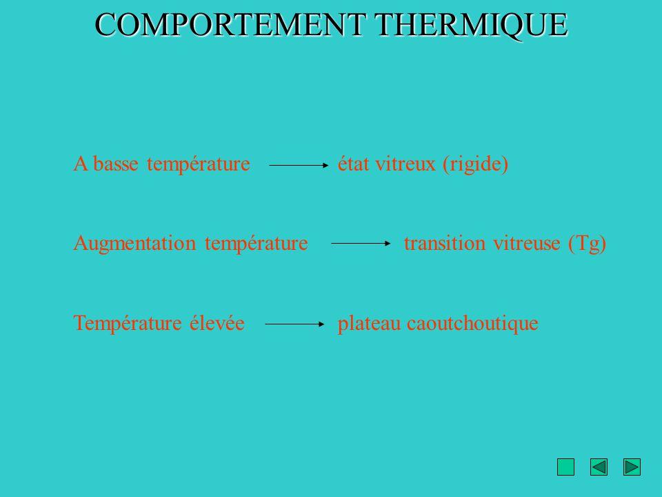 COMPORTEMENT THERMIQUE A basse température état vitreux (rigide) Augmentation températuretransition vitreuse (Tg) Température élevéeplateau caoutchout