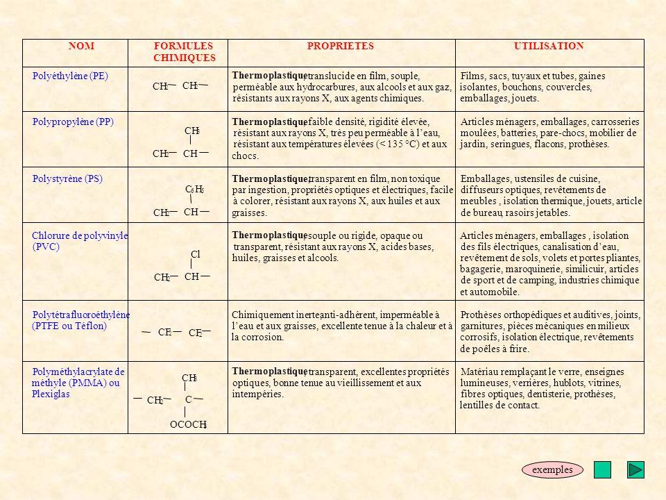 NOMFORMULES CHIMIQUES PROPRIETESUTILISATION Polyéthylène (PE) Thermoplastique, translucide en film, souple, perméable aux hydrocarbures, aux alcools e