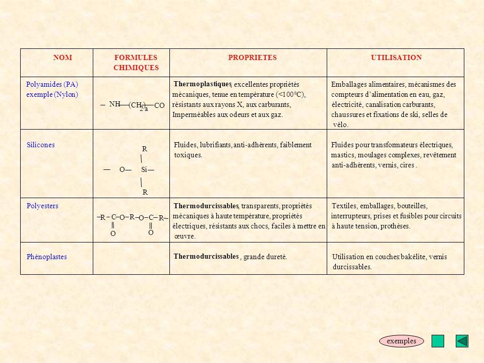 NOMFORMULES CHIMIQUES PROPRIETESUTILISATION Polyamides (PA) exemple (Nylon) Thermoplastiques, excellentes propriétés mécaniques, tenue en température
