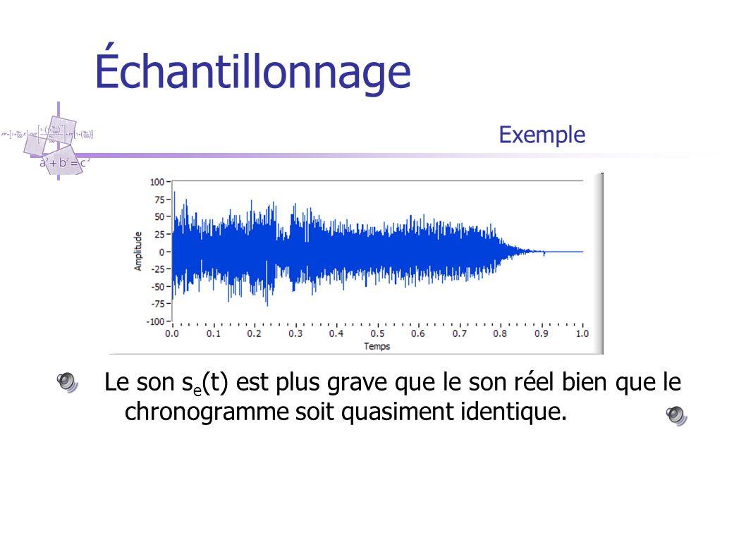 Échantillonnage Exemple: spectre du signal physique ………Mais des harmoniques hautes fréquences ne sont pas négligeables……