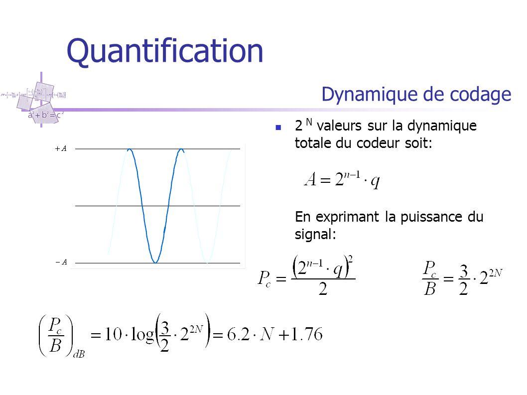 Bruit de Quantification puissance du bruit si p(e) est uniforme