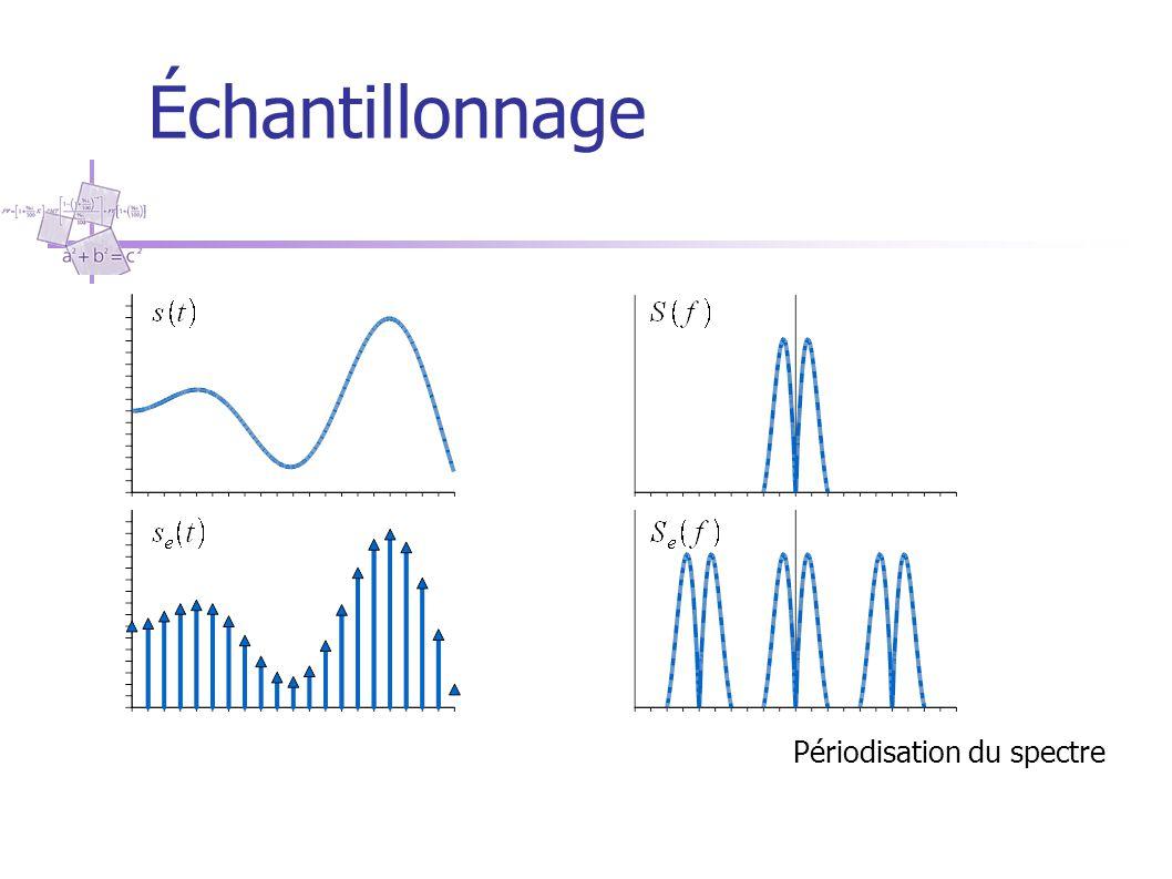 Quantification Dynamique de codage 2 N valeurs sur la dynamique totale du codeur soit: En exprimant la puissance du signal: