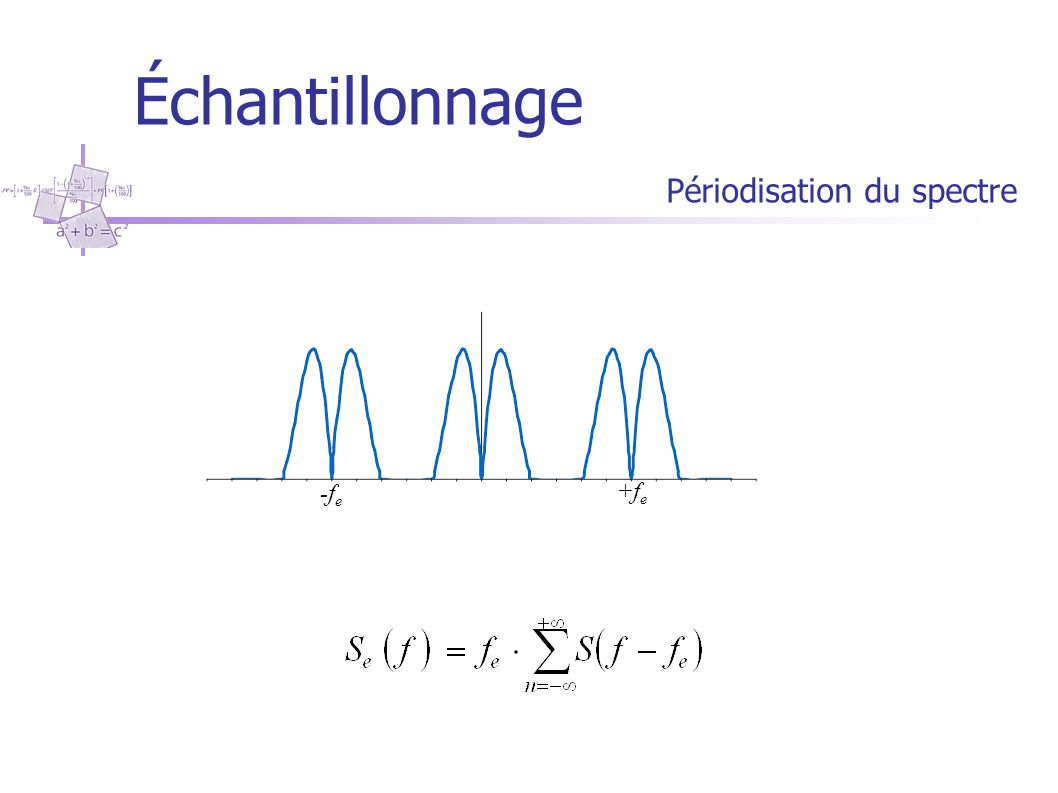 Échantillonnage Périodisation du spectre +f e -f e