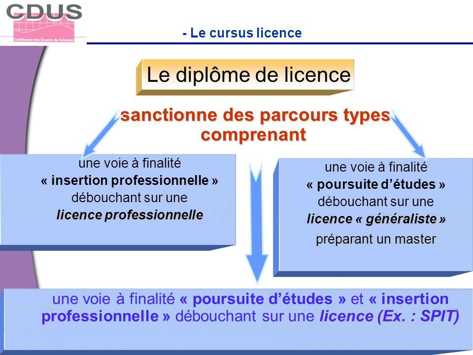 - Le cursus licence sanctionne des parcours types comprenant sanctionne des parcours types comprenant Le diplôme de licence une voie à finalité « inse