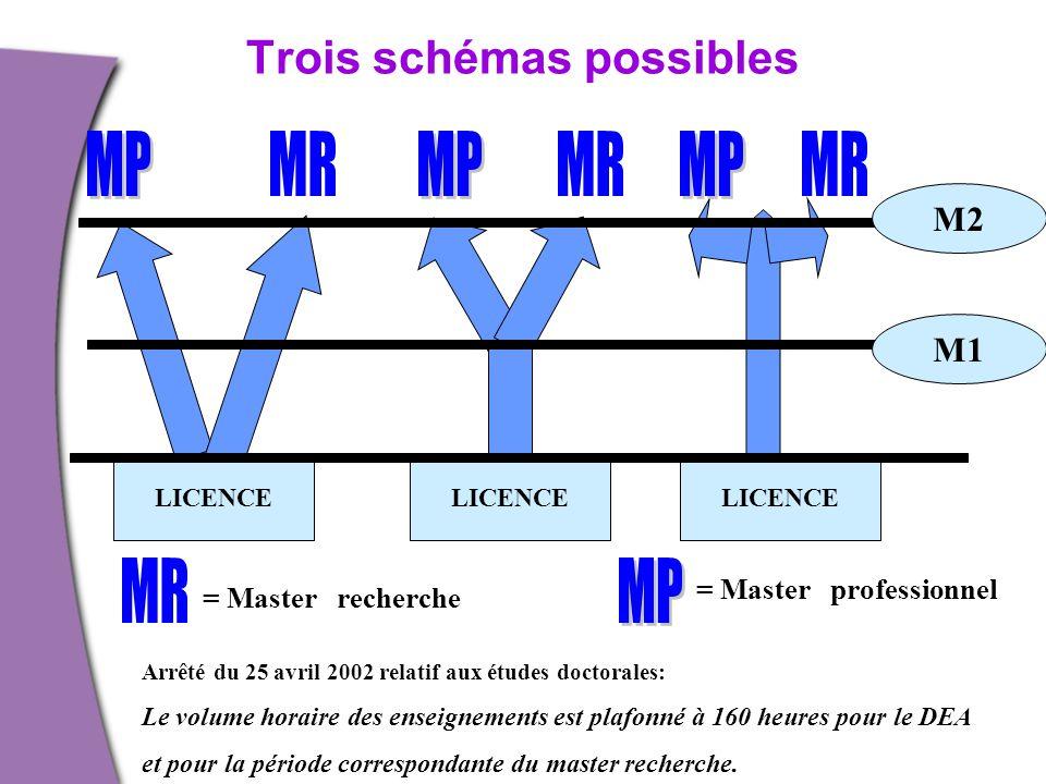 Trois schémas possibles LICENCE = Master recherche = Master professionnel Arrêté du 25 avril 2002 relatif aux études doctorales: Le volume horaire des