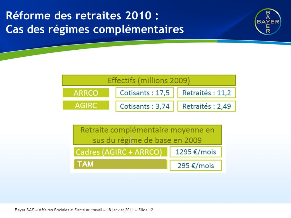 Name der Präsentation Page 12 Bayer SAS – Affaires Sociales et Santé au travail – 18 janvier 2011 – Slide 12 Réforme des retraites 2010 : Cas des régimes complémentaires TAM