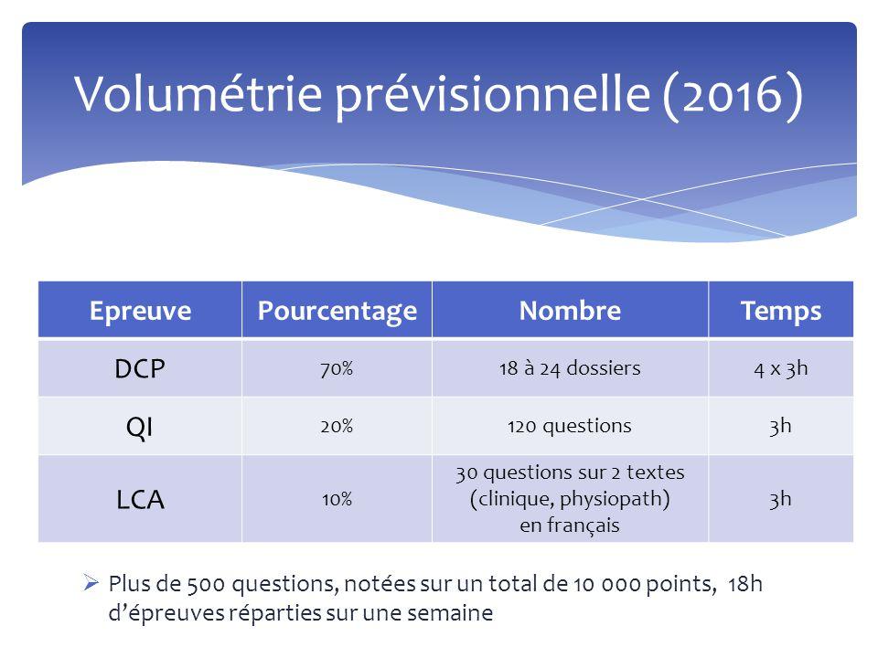  Plus de 500 questions, notées sur un total de 10 000 points, 18h d'épreuves réparties sur une semaine Volumétrie prévisionnelle (2016) EpreuvePource