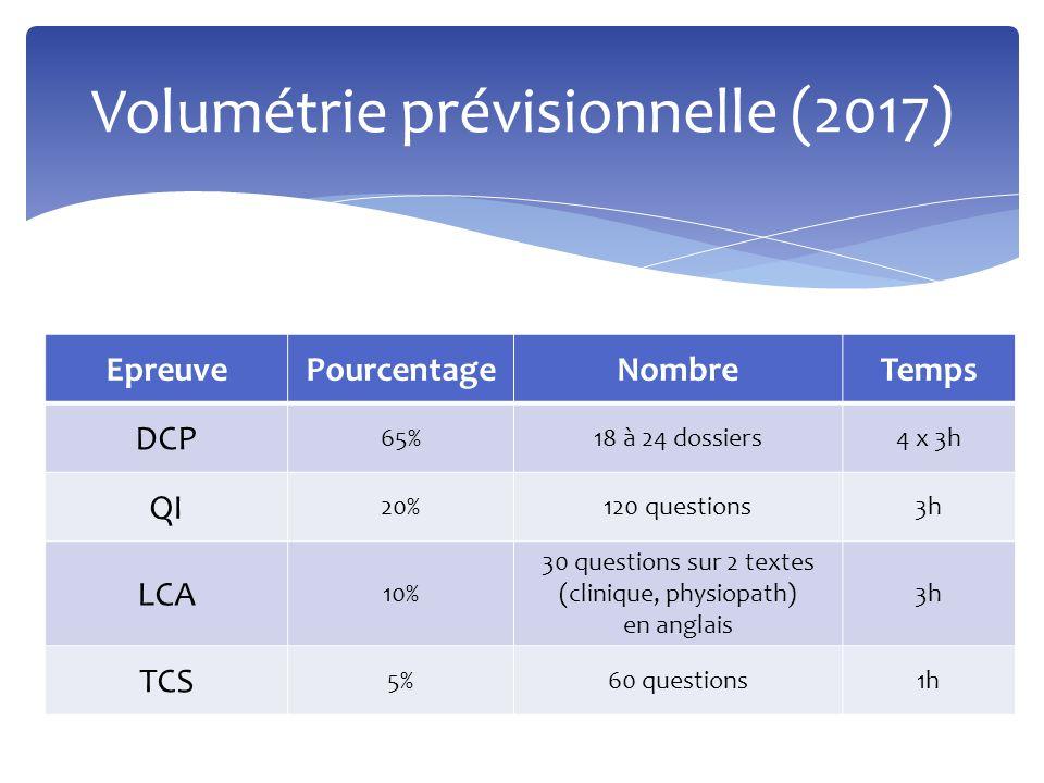 Volumétrie prévisionnelle (2017) EpreuvePourcentageNombreTemps DCP 65%18 à 24 dossiers4 x 3h QI 20%120 questions3h LCA 10% 30 questions sur 2 textes (