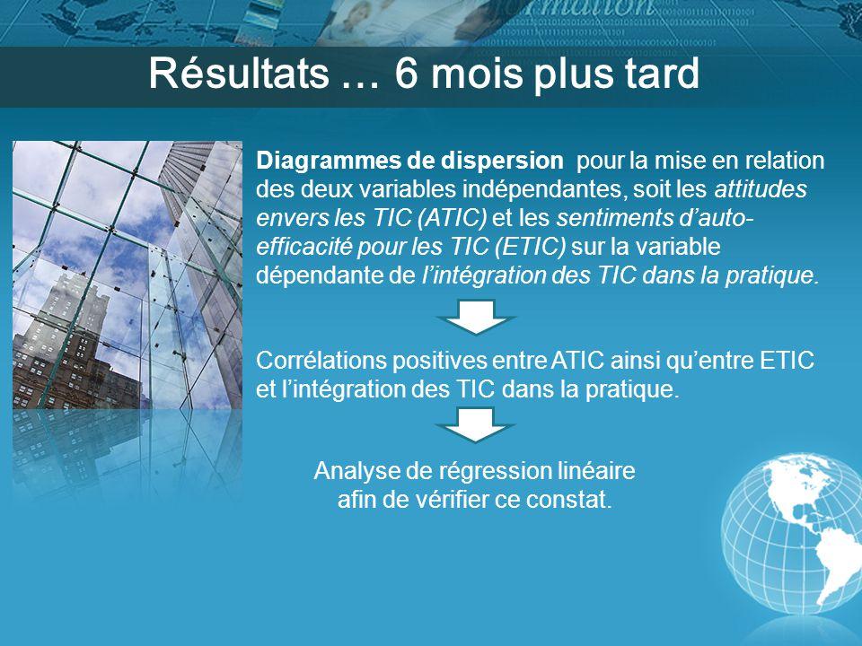 Résultats … 6 mois plus tard Corrélations positives entre ATIC ainsi qu'entre ETIC et l'intégration des TIC dans la pratique.