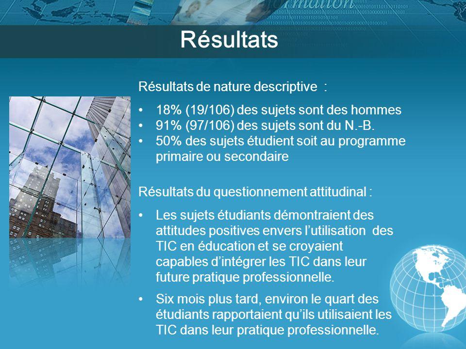 Résultats Résultats de nature descriptive : 18% (19/106) des sujets sont des hommes 91% (97/106) des sujets sont du N.-B.