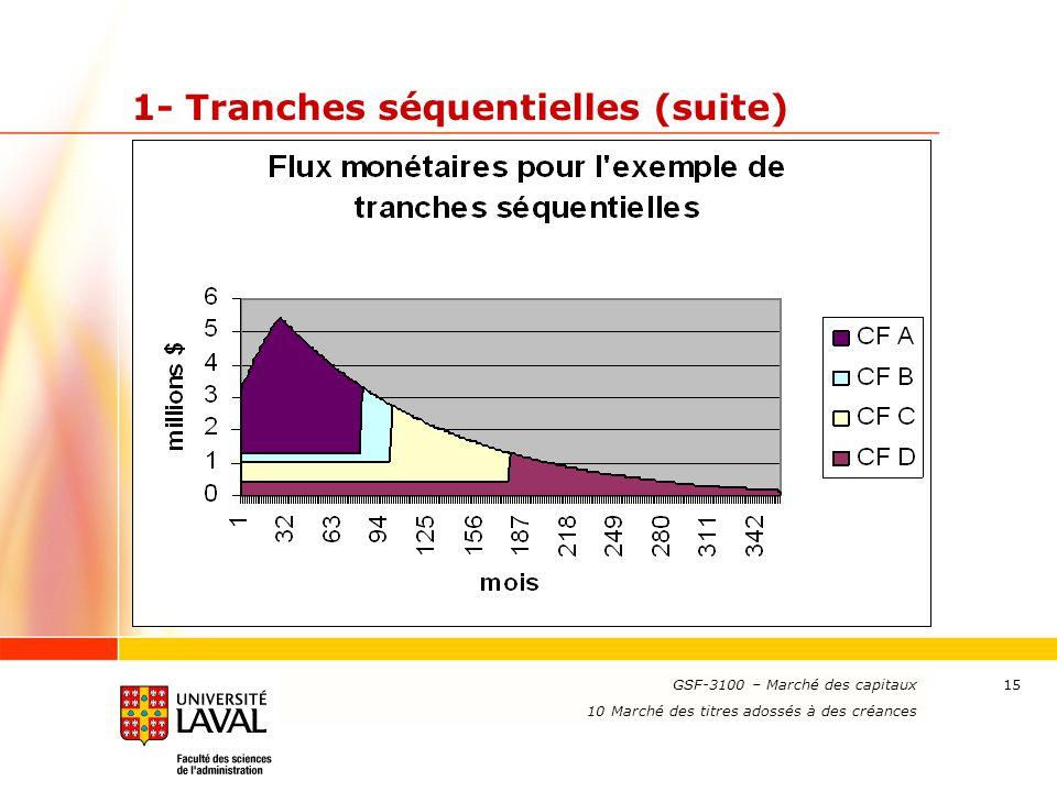 www.ulaval.ca 15 1- Tranches séquentielles (suite) GSF-3100 – Marché des capitaux 10 Marché des titres adossés à des créances