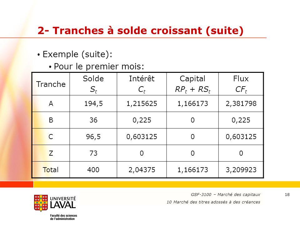 www.ulaval.ca 18 2- Tranches à solde croissant (suite) Exemple (suite): Pour le premier mois: GSF-3100 – Marché des capitaux 10 Marché des titres ados