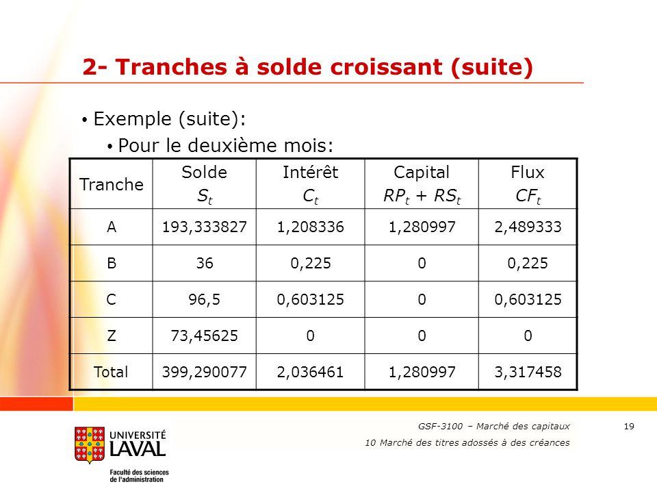 www.ulaval.ca 19 2- Tranches à solde croissant (suite) Exemple (suite): Pour le deuxième mois: GSF-3100 – Marché des capitaux 10 Marché des titres ado