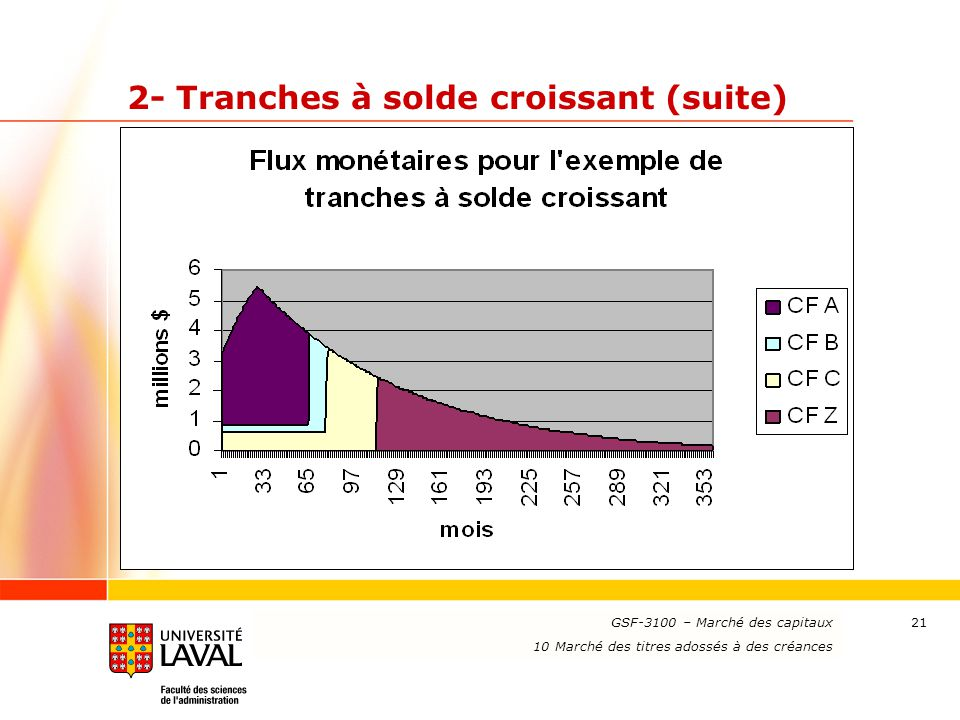 www.ulaval.ca 21 2- Tranches à solde croissant (suite) GSF-3100 – Marché des capitaux 10 Marché des titres adossés à des créances