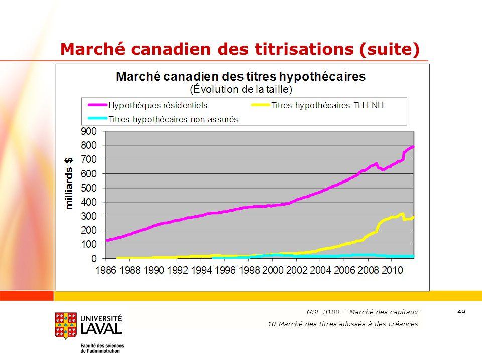www.ulaval.ca 49 Marché canadien des titrisations (suite) GSF-3100 – Marché des capitaux 10 Marché des titres adossés à des créances