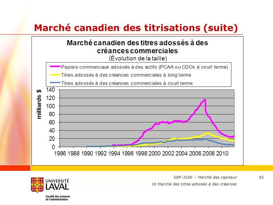www.ulaval.ca 52 Marché canadien des titrisations (suite) GSF-3100 – Marché des capitaux 10 Marché des titres adossés à des créances