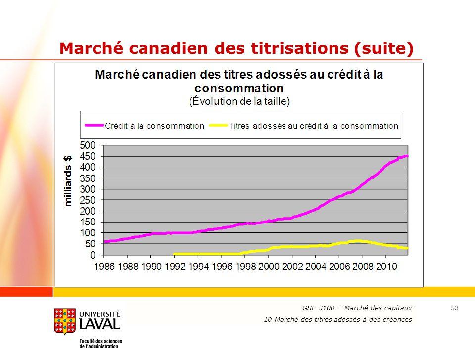 www.ulaval.ca 53 Marché canadien des titrisations (suite) GSF-3100 – Marché des capitaux 10 Marché des titres adossés à des créances