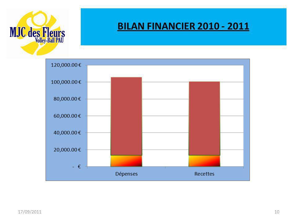 17/09/201110 BILAN FINANCIER 2010 - 2011