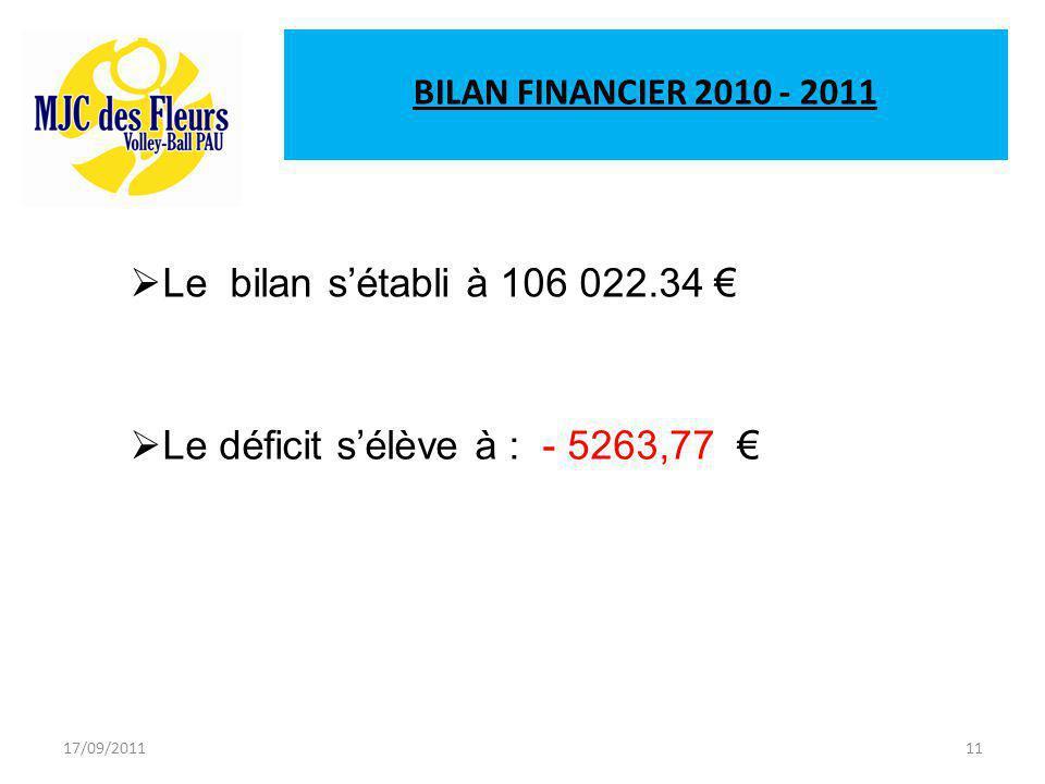 17/09/201111 BILAN FINANCIER 2010 - 2011  Le bilan s'établi à 106 022.34 €  Le déficit s'élève à : - 5263,77 €