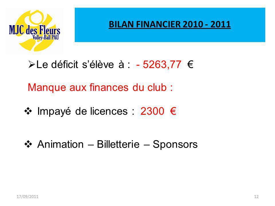 17/09/201112 BILAN FINANCIER 2010 - 2011  Le déficit s'élève à : - 5263,77 €  Impayé de licences : 2300 €  Animation – Billetterie – Sponsors Manque aux finances du club :