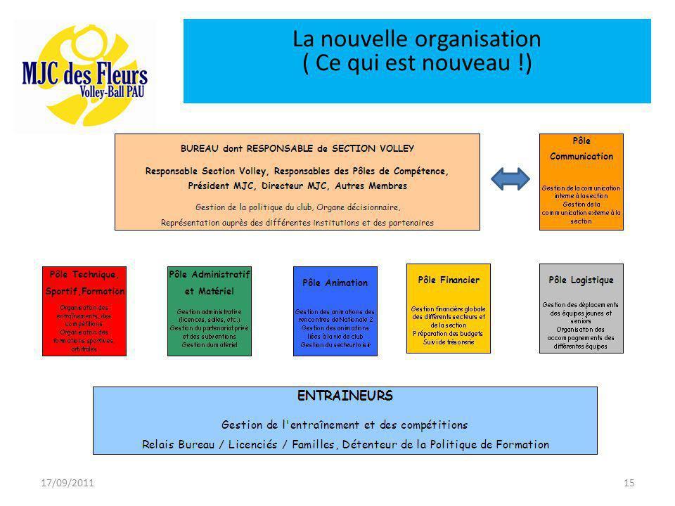 17/09/201115 La nouvelle organisation ( Ce qui est nouveau !)