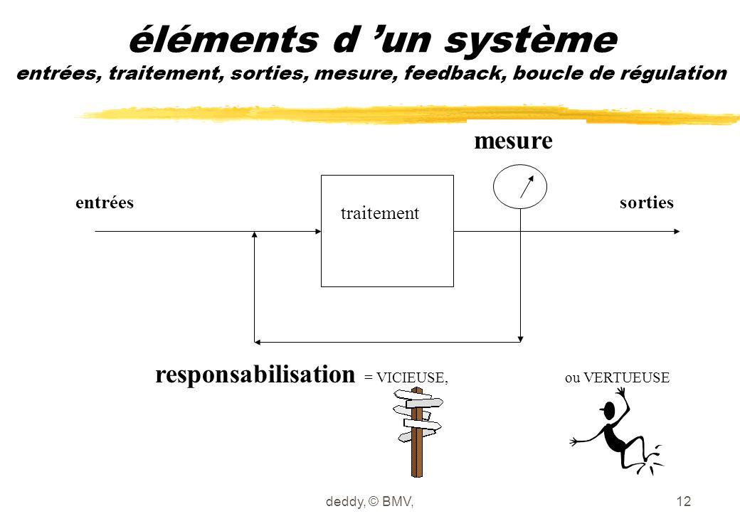 deddy, © BMV,12 éléments d 'un système entrées, traitement, sorties, mesure, feedback, boucle de régulation entréessorties mesure responsabilisation =