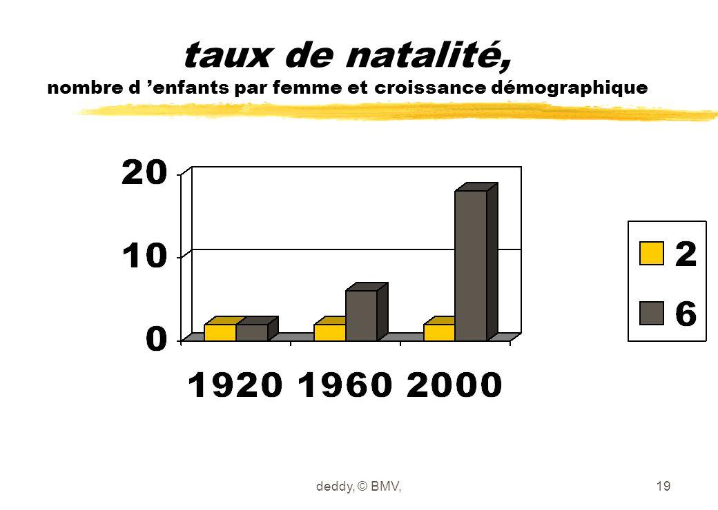 deddy, © BMV,19 taux de natalité, nombre d 'enfants par femme et croissance démographique