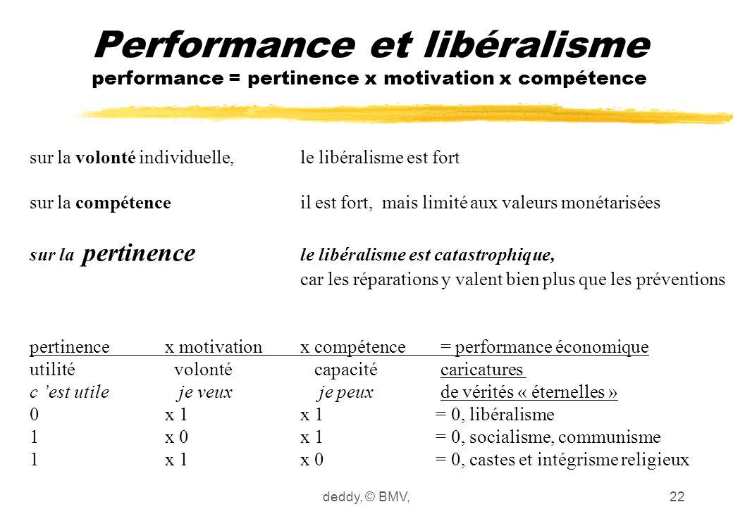 deddy, © BMV,22 Performance et libéralisme performance = pertinence x motivation x compétence sur la volonté individuelle, le libéralisme est fort sur