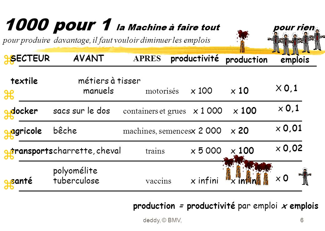 deddy, © BMV,6 1000 pour 1 la Machine à faire tout pour rien pour produire davantage, il faut vouloir diminuer les emplois textile docker agricole tra
