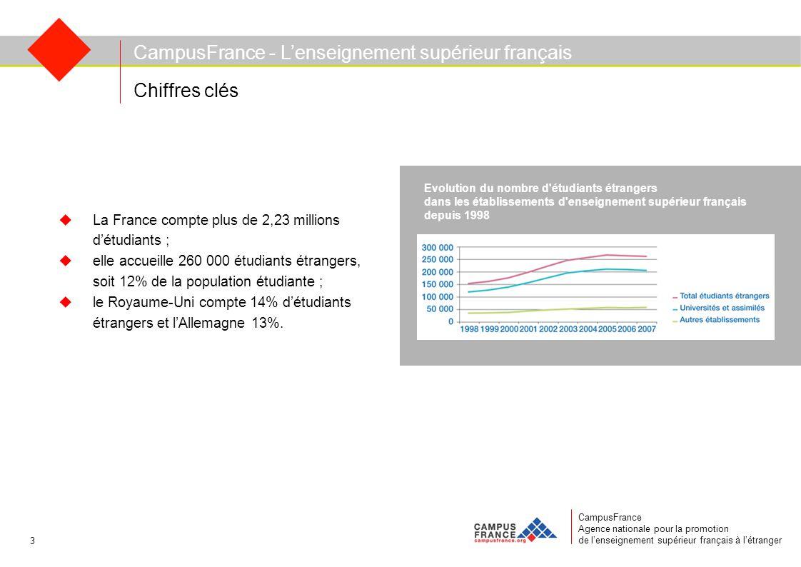 CampusFrance Agence nationale pour la promotion de l'enseignement supérieur français à l'étranger  La France compte plus de 2,23 millions d'étudiants ;  elle accueille 260 000 étudiants étrangers, soit 12% de la population étudiante ;  le Royaume-Uni compte 14% d'étudiants étrangers et l'Allemagne 13%.