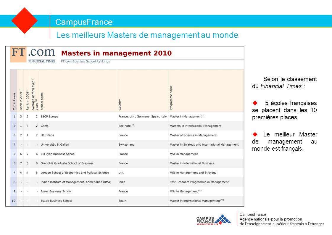 CampusFrance CampusFrance Agence nationale pour la promotion de l'enseignement supérieur français à l'étranger Les meilleurs Masters de management au monde Selon le classement du Financial Times :  5 écoles françaises se placent dans les 10 premières places.
