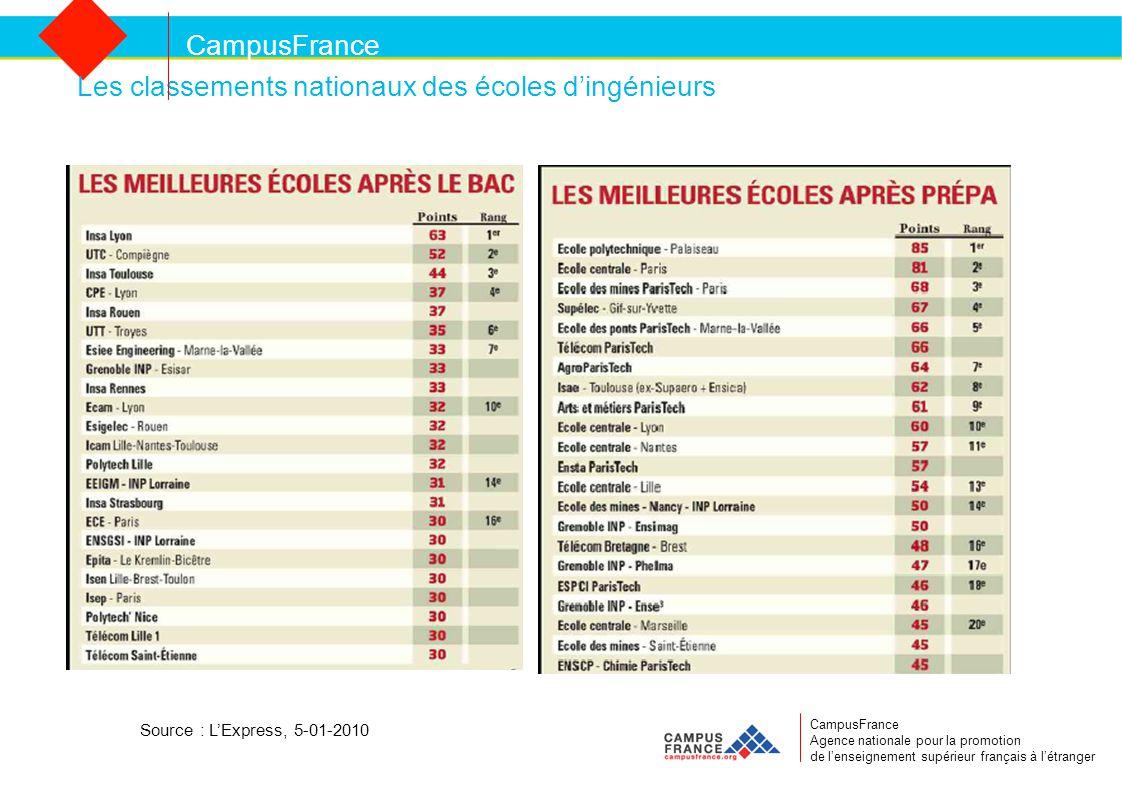 CampusFrance CampusFrance Agence nationale pour la promotion de l'enseignement supérieur français à l'étranger Les classements nationaux des écoles d'ingénieurs Source : L'Express, 5-01-2010