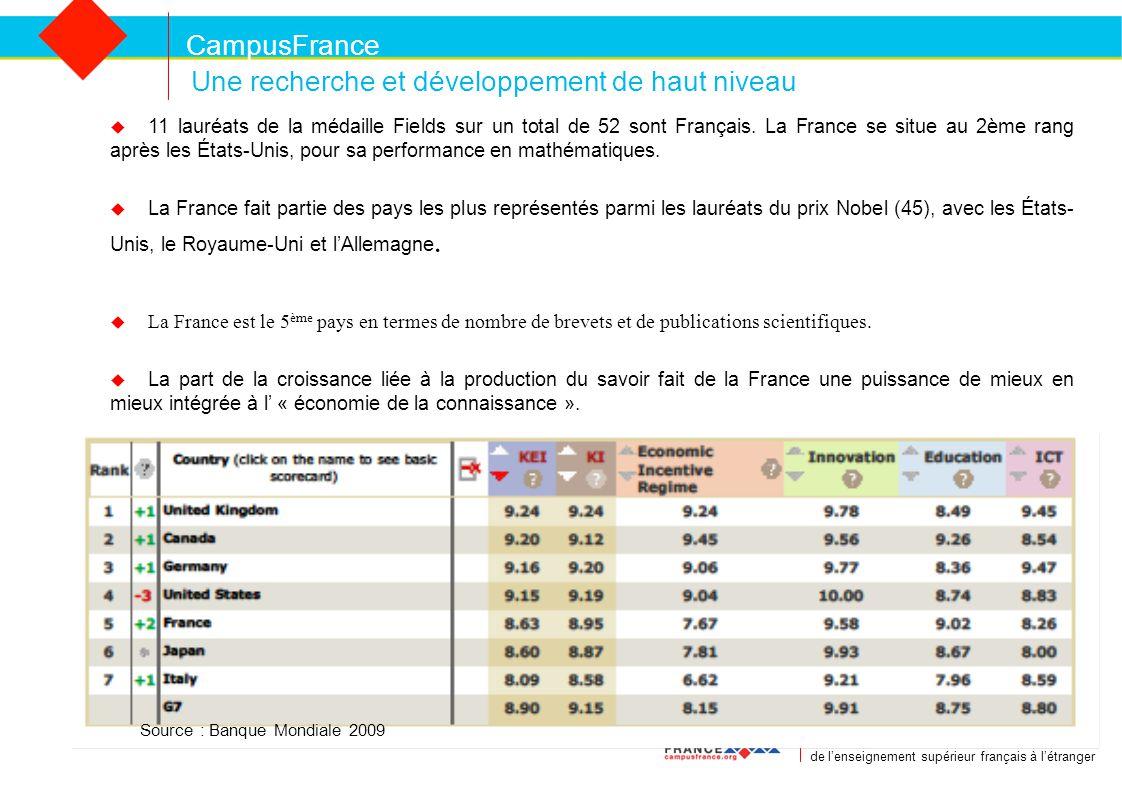 CampusFrance CampusFrance Agence nationale pour la promotion de l'enseignement supérieur français à l'étranger Une recherche et développement de haut niveau  11 lauréats de la médaille Fields sur un total de 52 sont Français.
